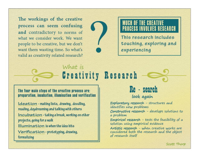 What is Creativity Research