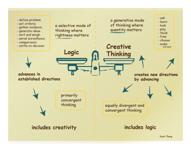 Logic and Creativity, a Comparison