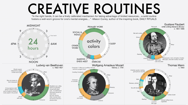 What's Your Creative Routine?