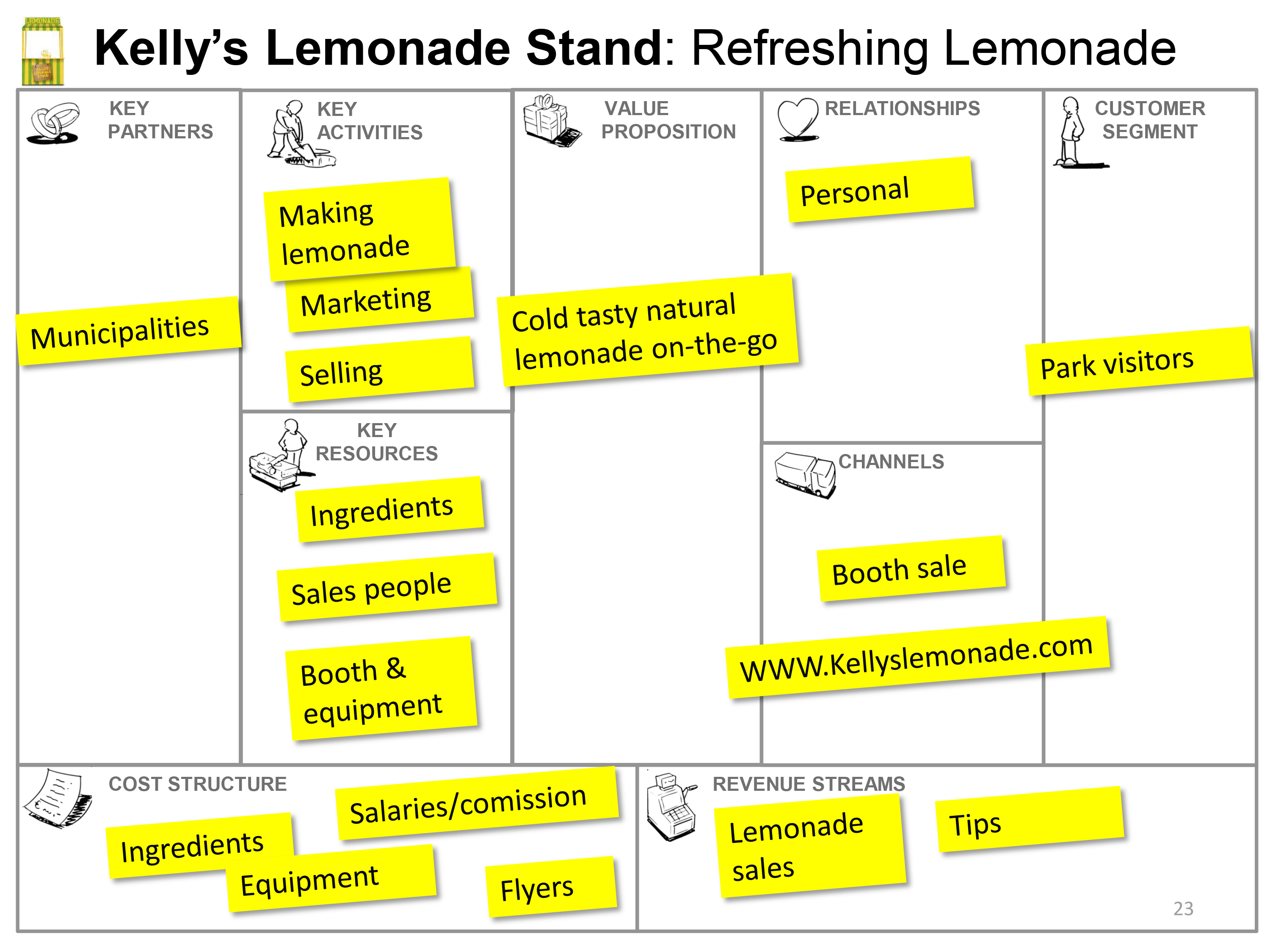 Increase Profit Margins Using This Lemonade Stand Business Plan